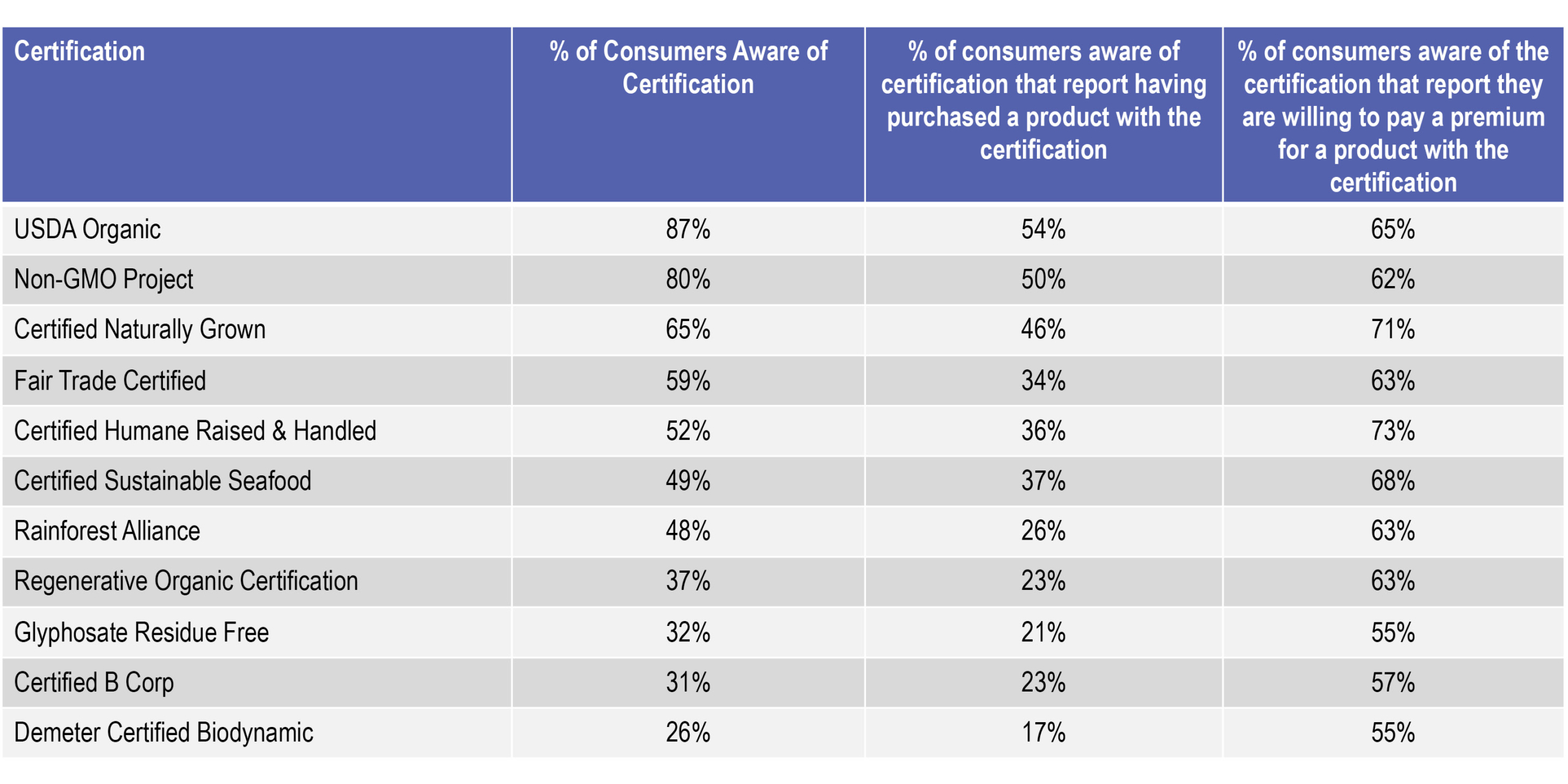 Food Certifications: Which Ones Resonate Most With Consumers?